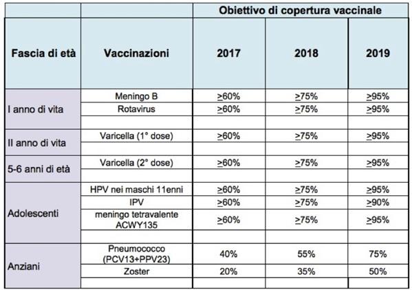 Calendario Vaccinale Italia.La Stato Regioni Approva Il Nuovo Piano Nazionale Vaccini L