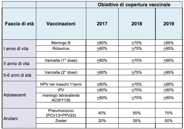 Calendario Vaccinale Meningococco B.Il Piano Nazionale Vaccini Pubblicato In Gazzetta Tra Le