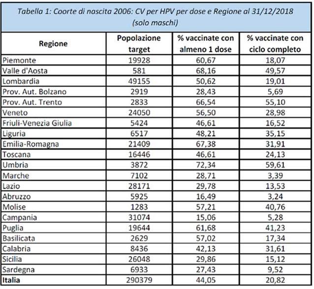 Vaccino papilloma virus liguria, Infect,iile transmise pe cale sexuala - PDF Free Download